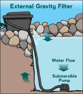 Filtration glenbogal aquatic limited for Gravity fed pond filter setup